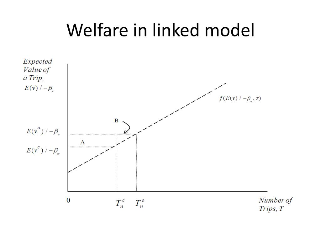 Welfare in linked model