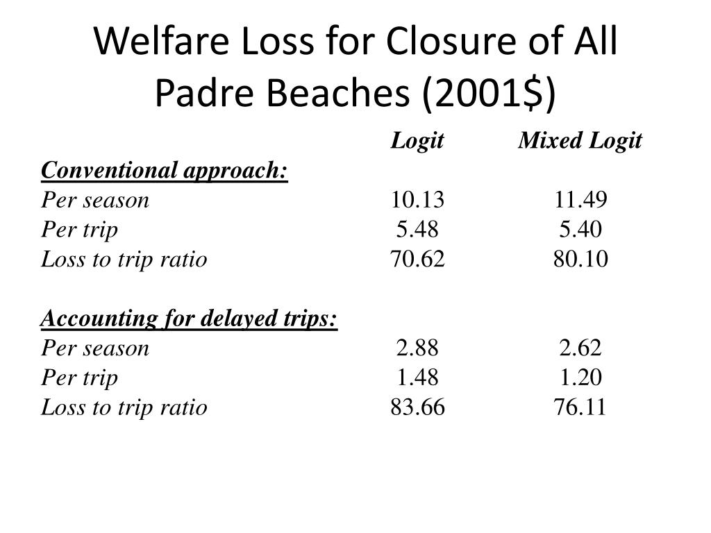 Welfare Loss for Closure of All Padre Beaches (2001$)