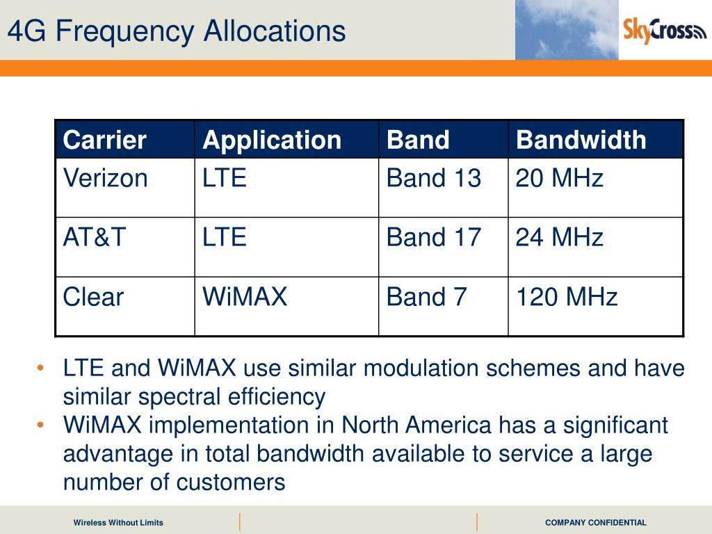 4G Frequency Allocations