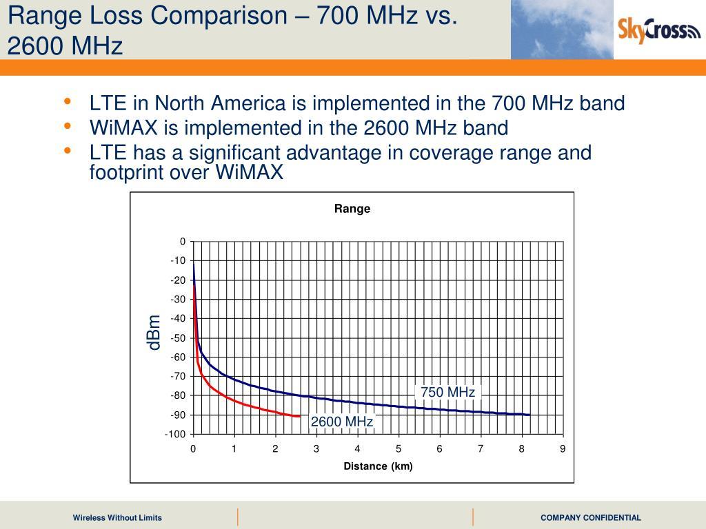 Range Loss Comparison – 700 MHz vs. 2600 MHz