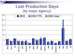 lost production days by major agency