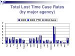 total lost time case rates by major agency