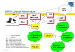 gprs logical architecture7