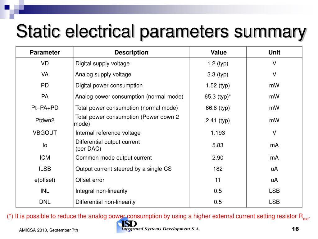 Static electrical parameters summary