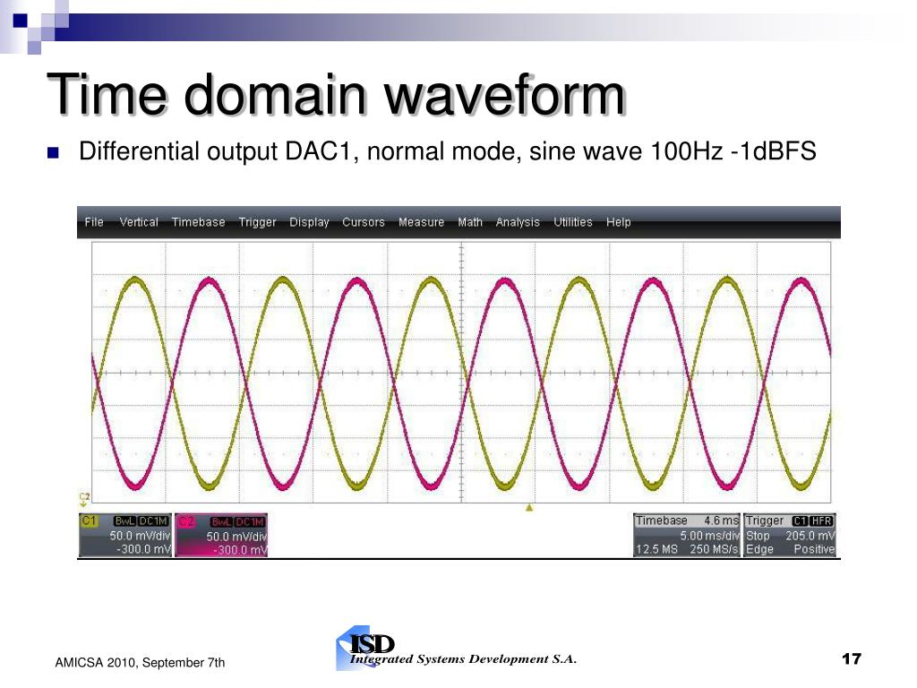 Time domain waveform
