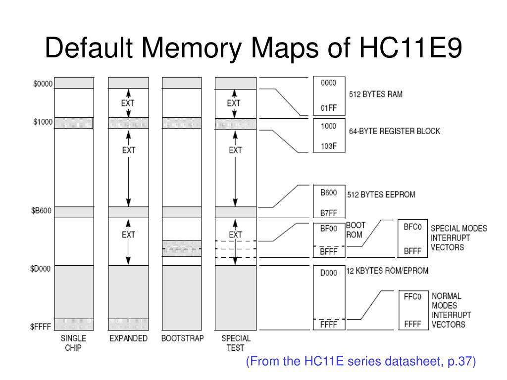 Default Memory Maps of HC11E9