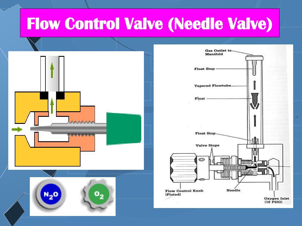 Flow Control Valve (Needle Valve)