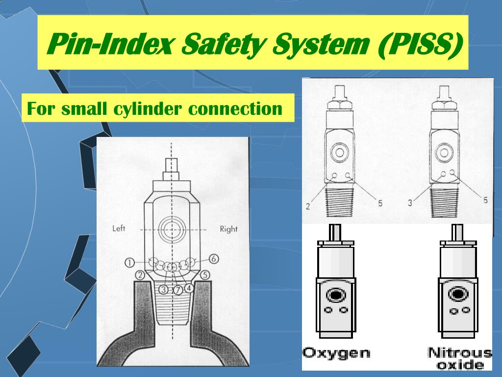 Pin-Index Safety System (PISS)