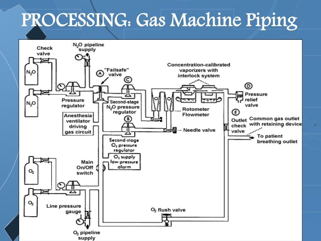 PROCESSING: Gas Machine Piping