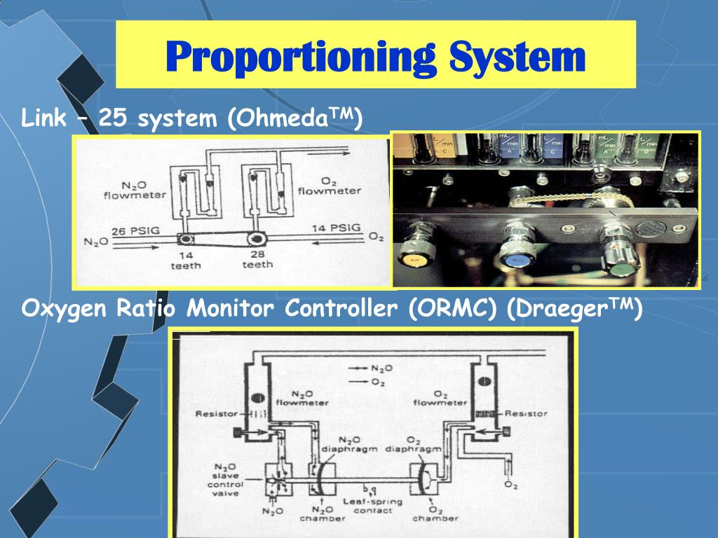 Proportioning System