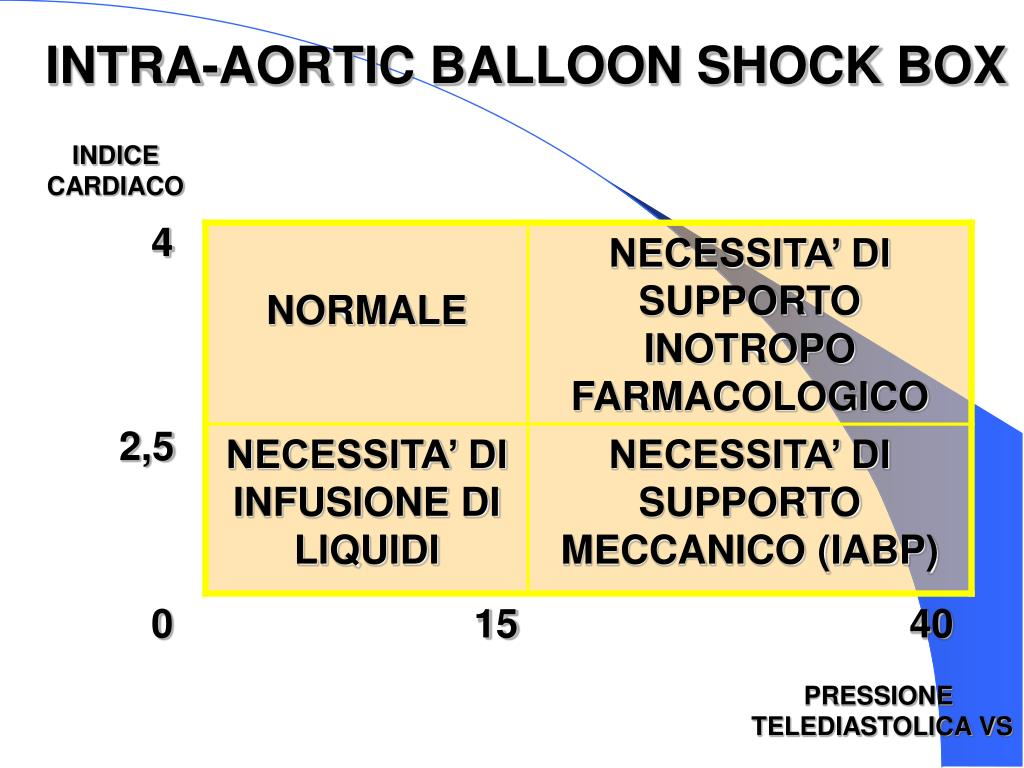 INTRA-AORTIC BALLOON SHOCK BOX