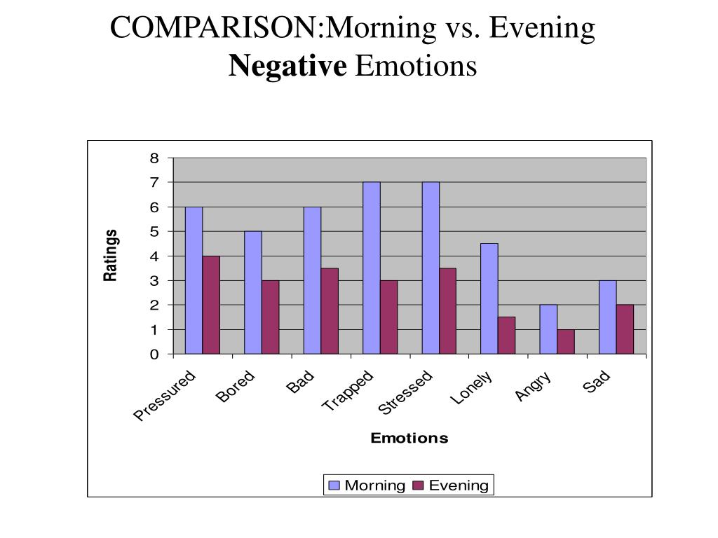 COMPARISON:Morning vs. Evening