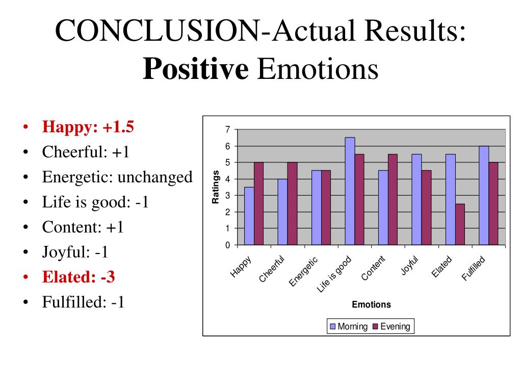 CONCLUSION-Actual Results:
