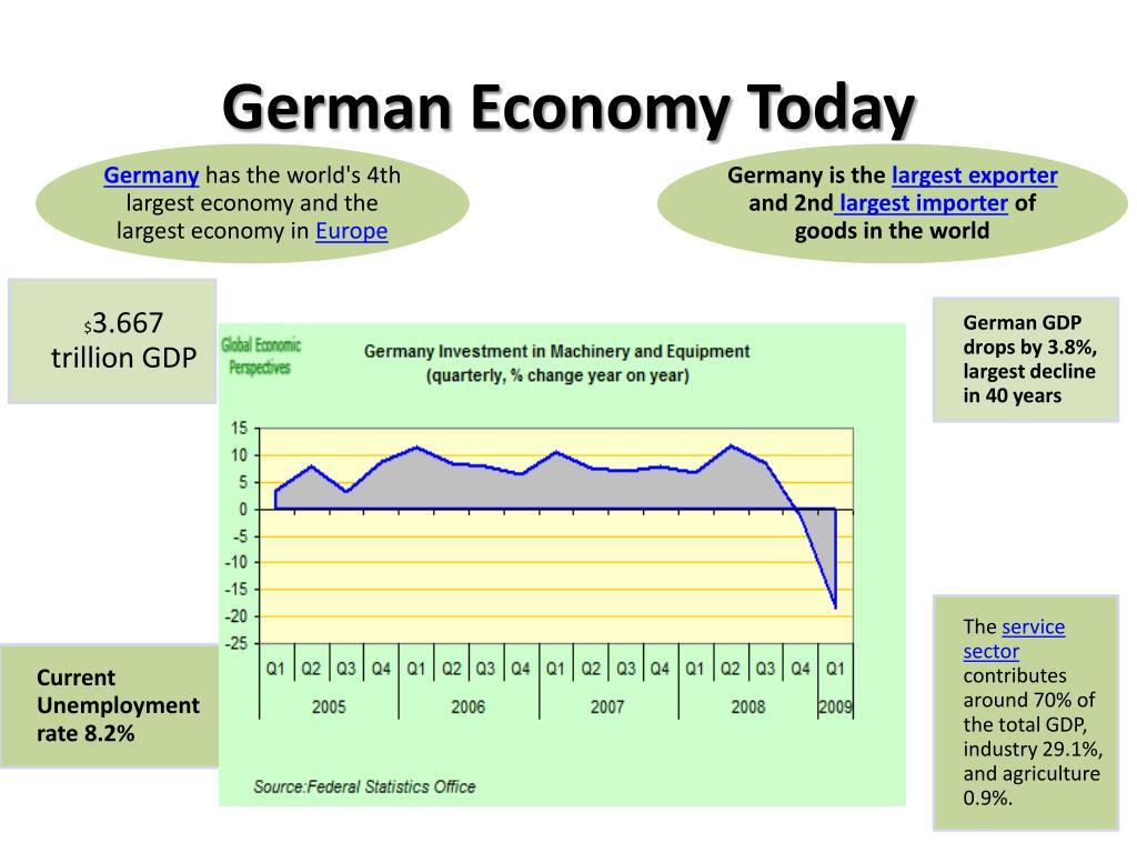 German Economy Today