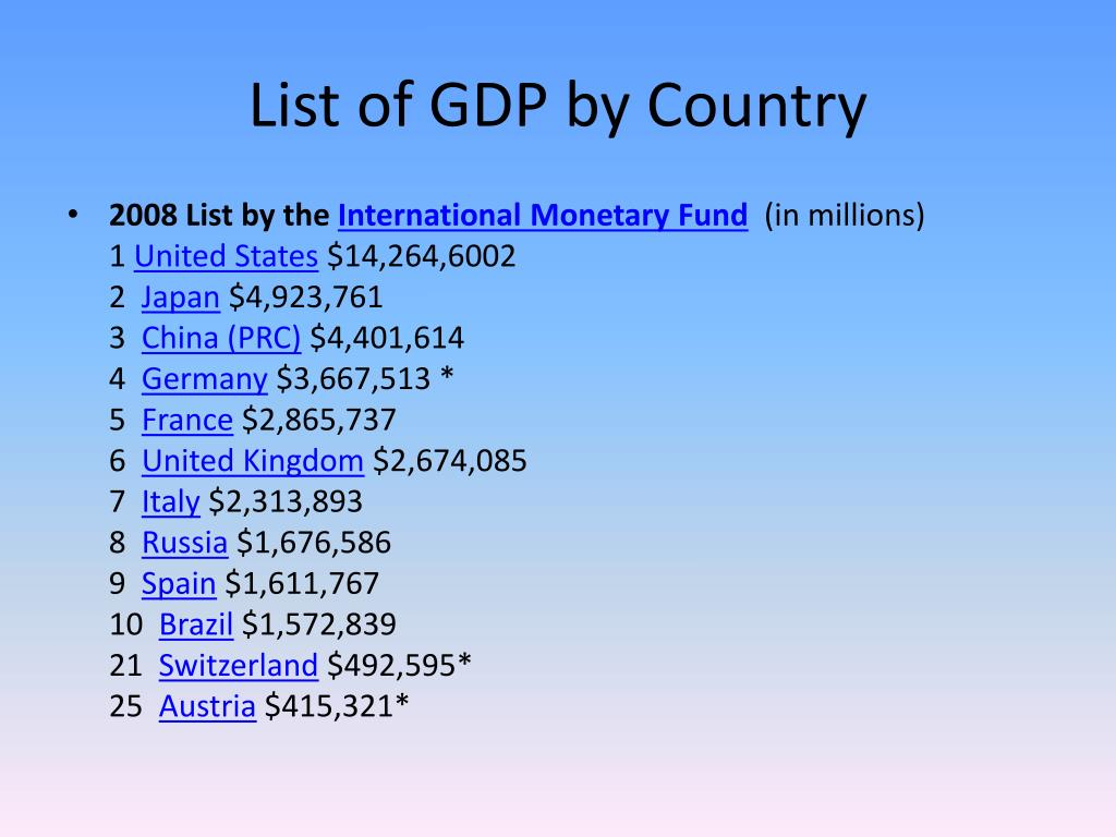 List of GDP by Country