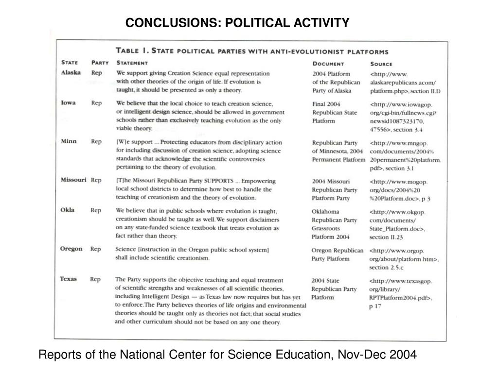 CONCLUSIONS: POLITICAL ACTIVITY