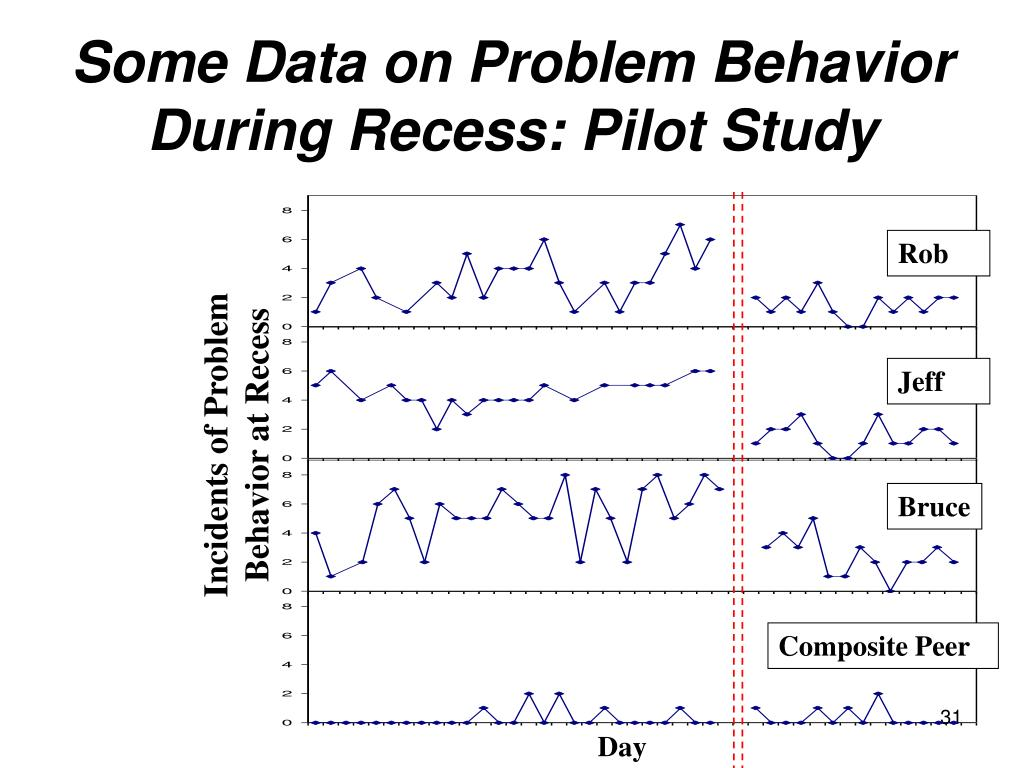 Some Data on Problem Behavior During Recess: Pilot Study