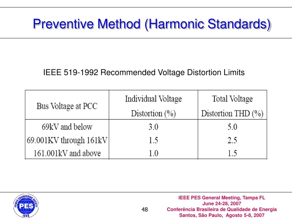 Preventive Method (Harmonic Standards)