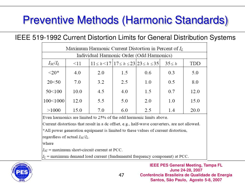 Preventive Methods (Harmonic Standards)