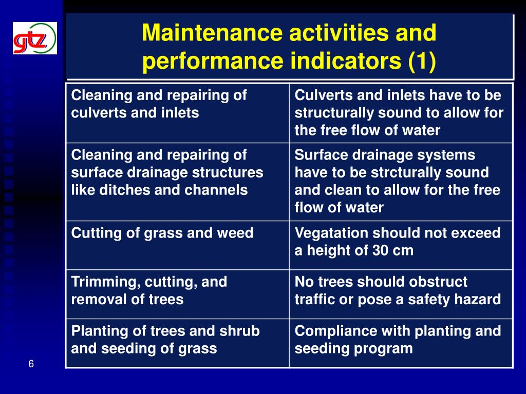Maintenance activities and performance indicators (1)