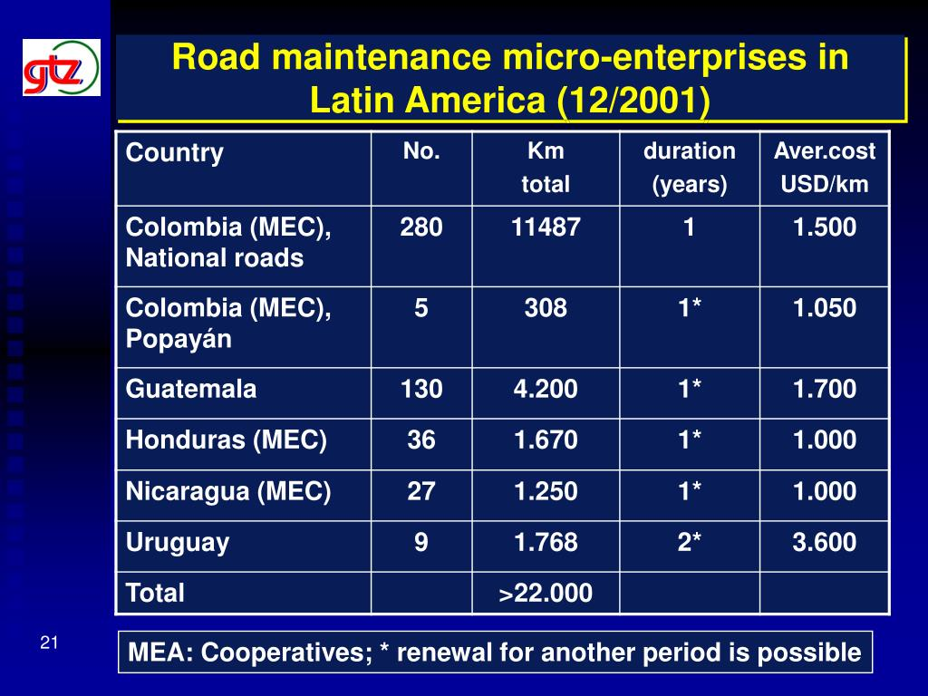 Road maintenance micro-enterprises in Latin America (12/2001)