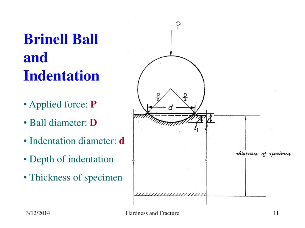 Brinell Ball and Indentation