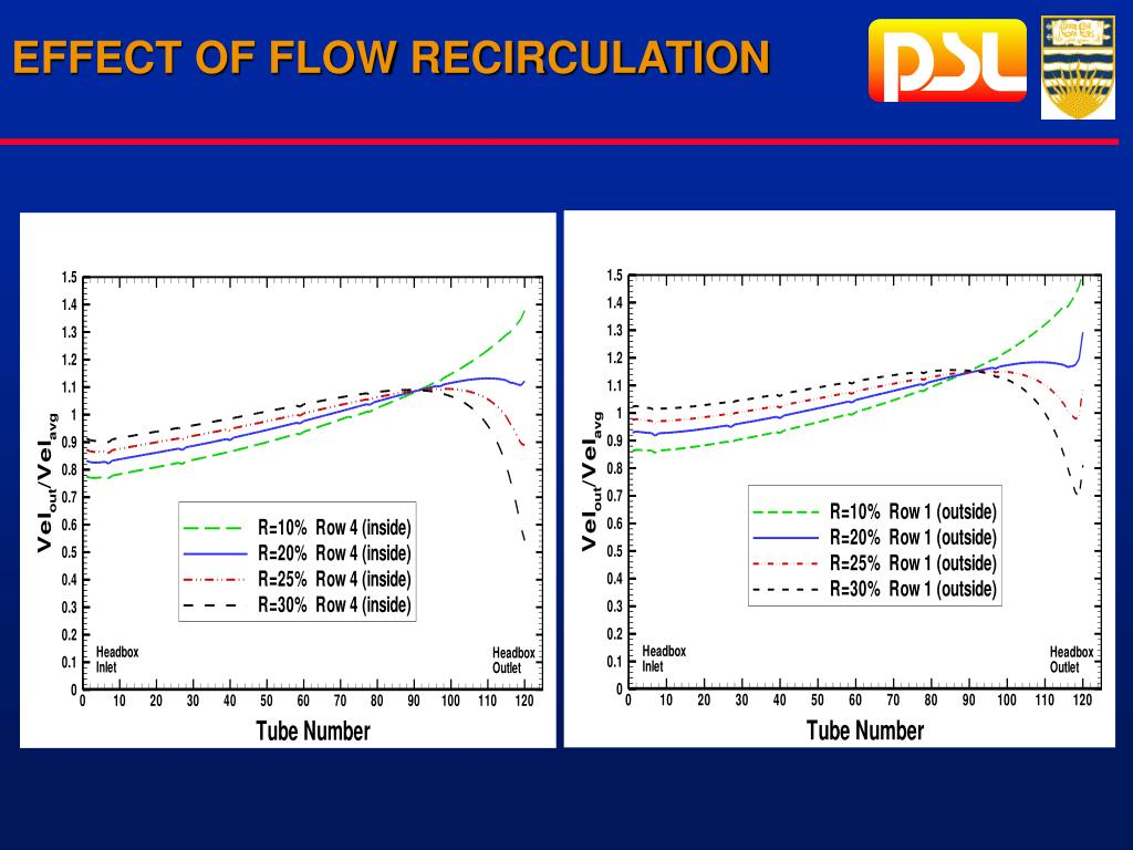 EFFECT OF FLOW RECIRCULATION