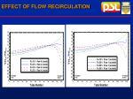 effect of flow recirculation