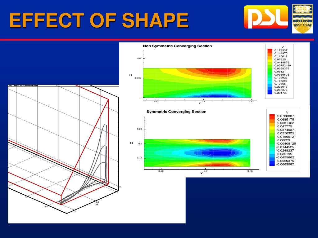 EFFECT OF SHAPE