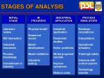 stages of analysis