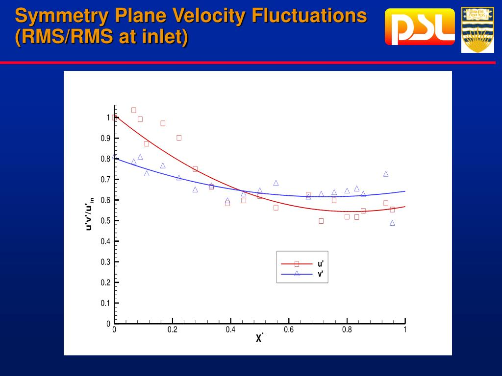 Symmetry Plane Velocity Fluctuations (RMS/RMS at inlet)