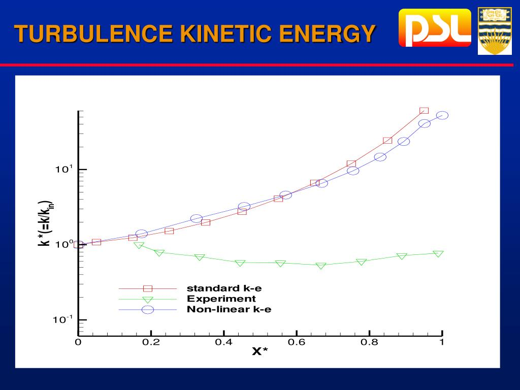 TURBULENCE KINETIC ENERGY