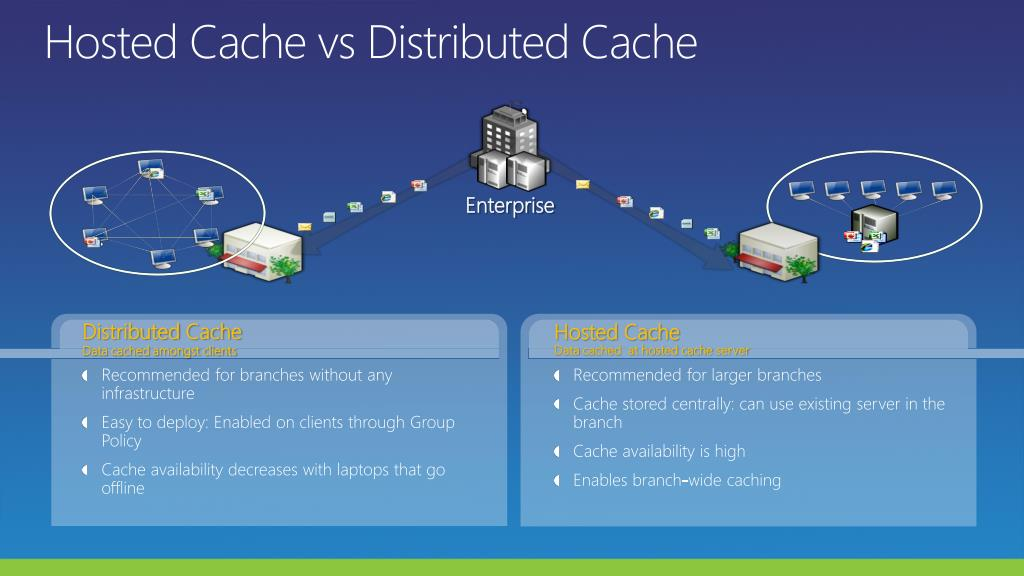 Hosted Cache