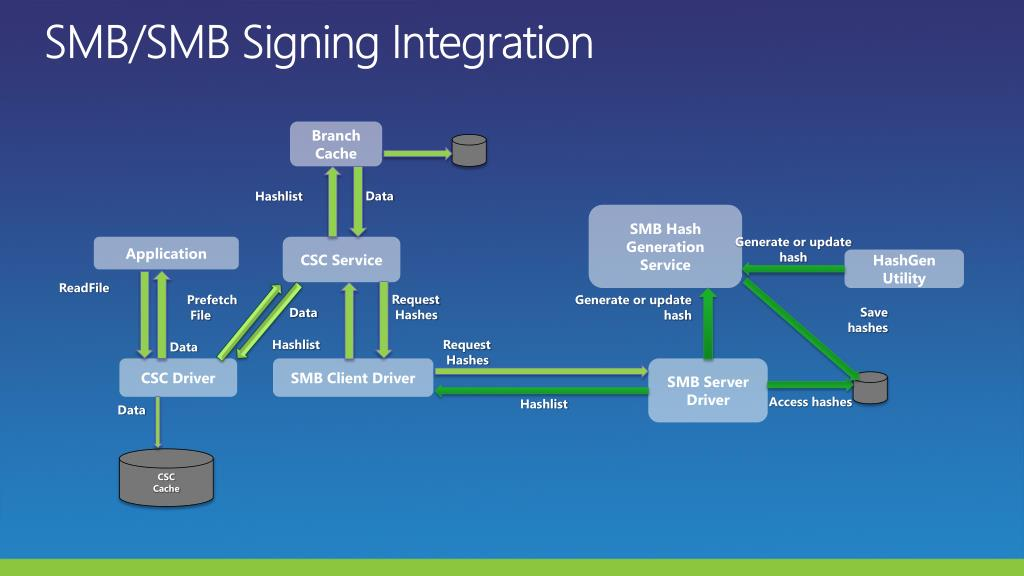 SMB/SMB Signing Integration
