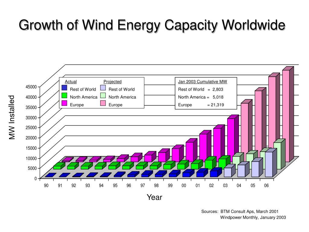 Growth of Wind Energy Capacity Worldwide