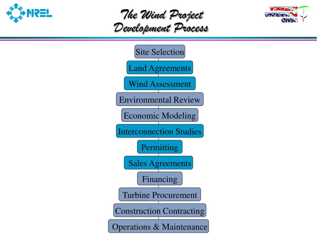 The Wind Project