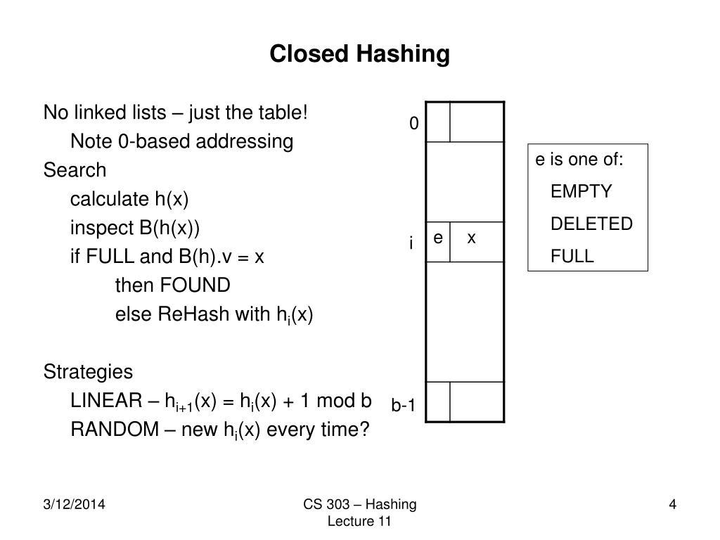 Closed Hashing
