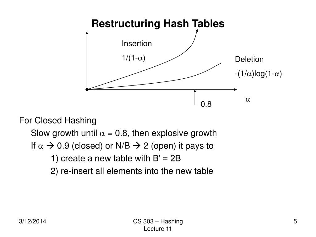 Restructuring Hash Tables