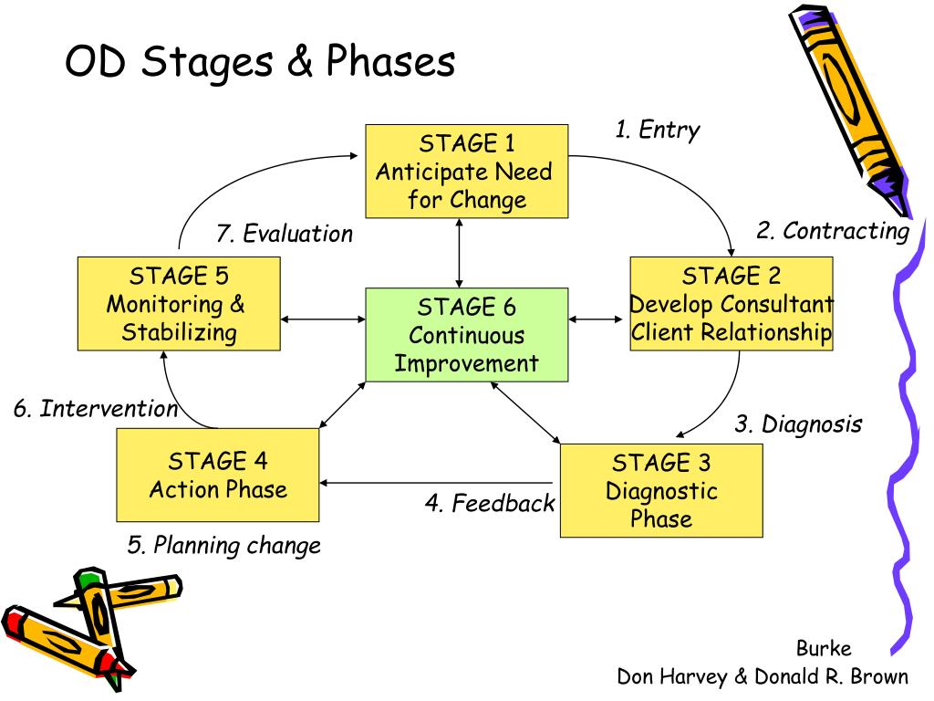 OD Stages & Phases