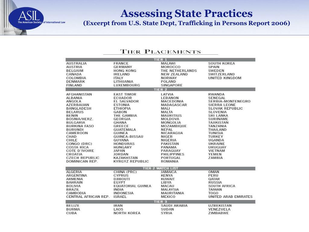 Assessing State Practices