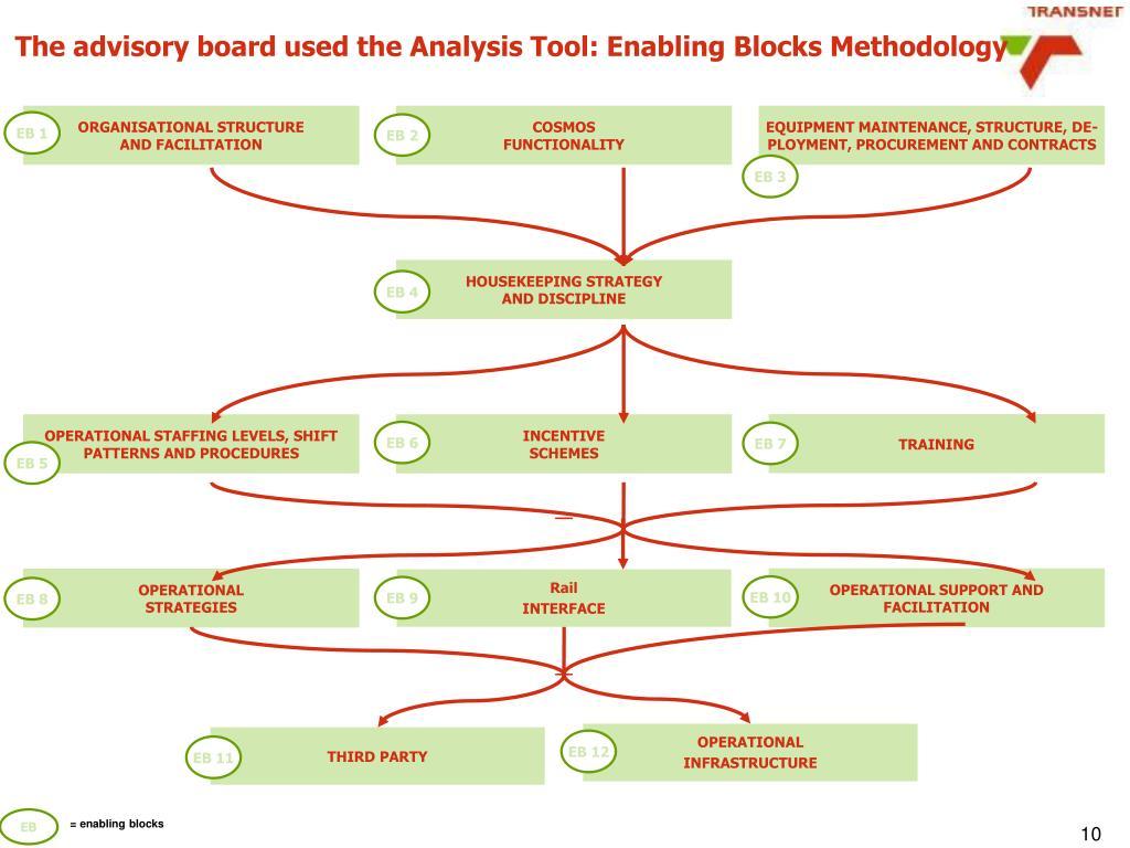 The advisory board used the Analysis Tool: Enabling Blocks Methodology