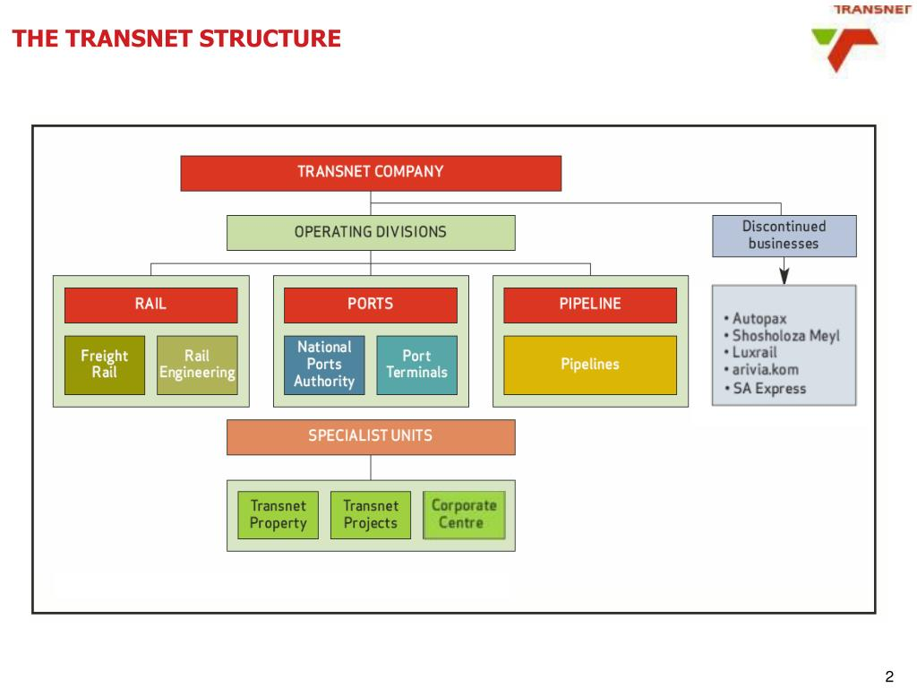 THE TRANSNET STRUCTURE