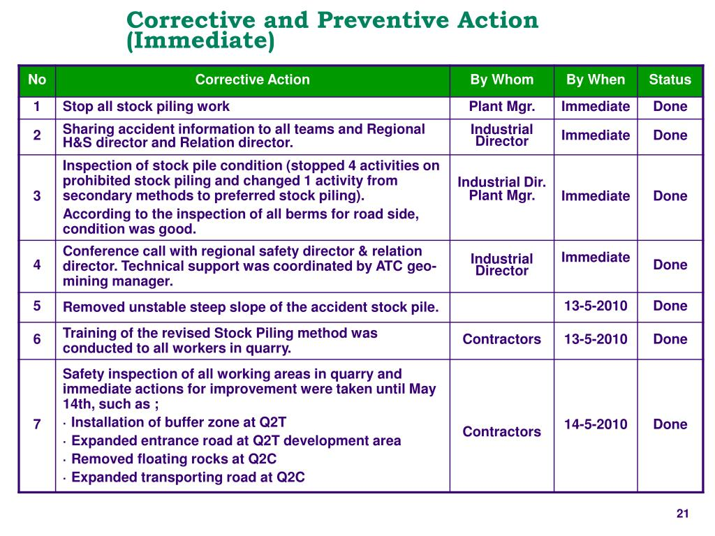 Corrective and Preventive Action (Immediate)