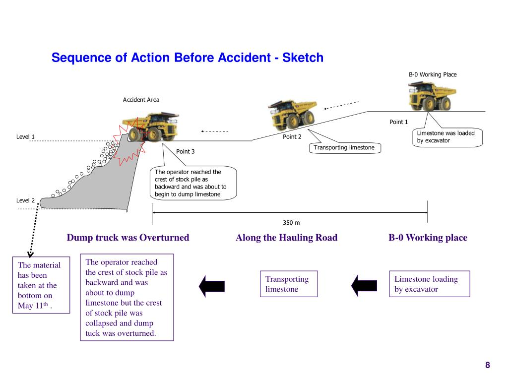 Sequence of Action Before Accident - Sketch