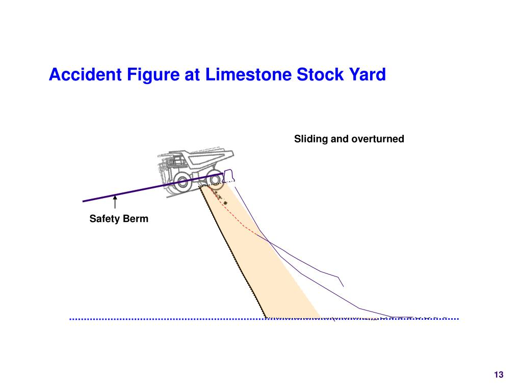 Accident Figure at Limestone Stock Yard