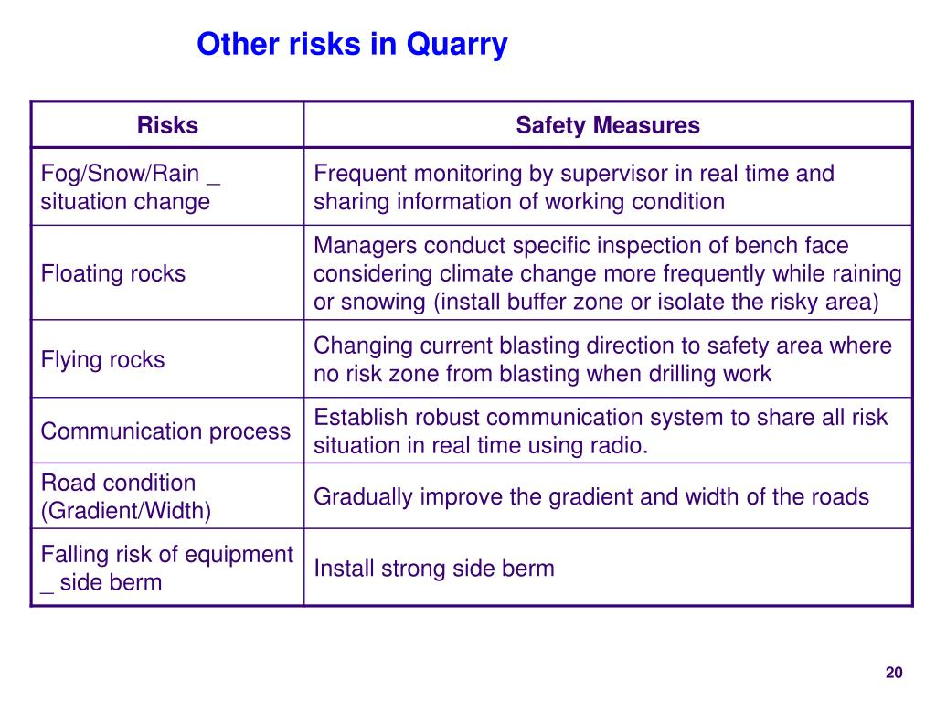 Other risks in Quarry