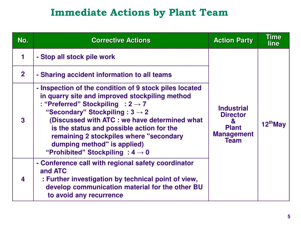Immediate Actions by Plant Team