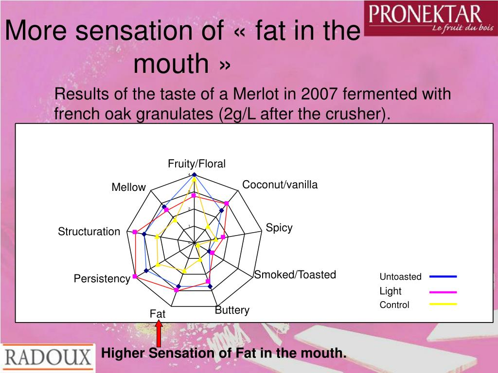 More sensation of «fat in the mouth»