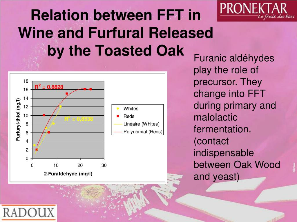 Relation between FFT in Wine and Furfural Released by the Toasted Oak