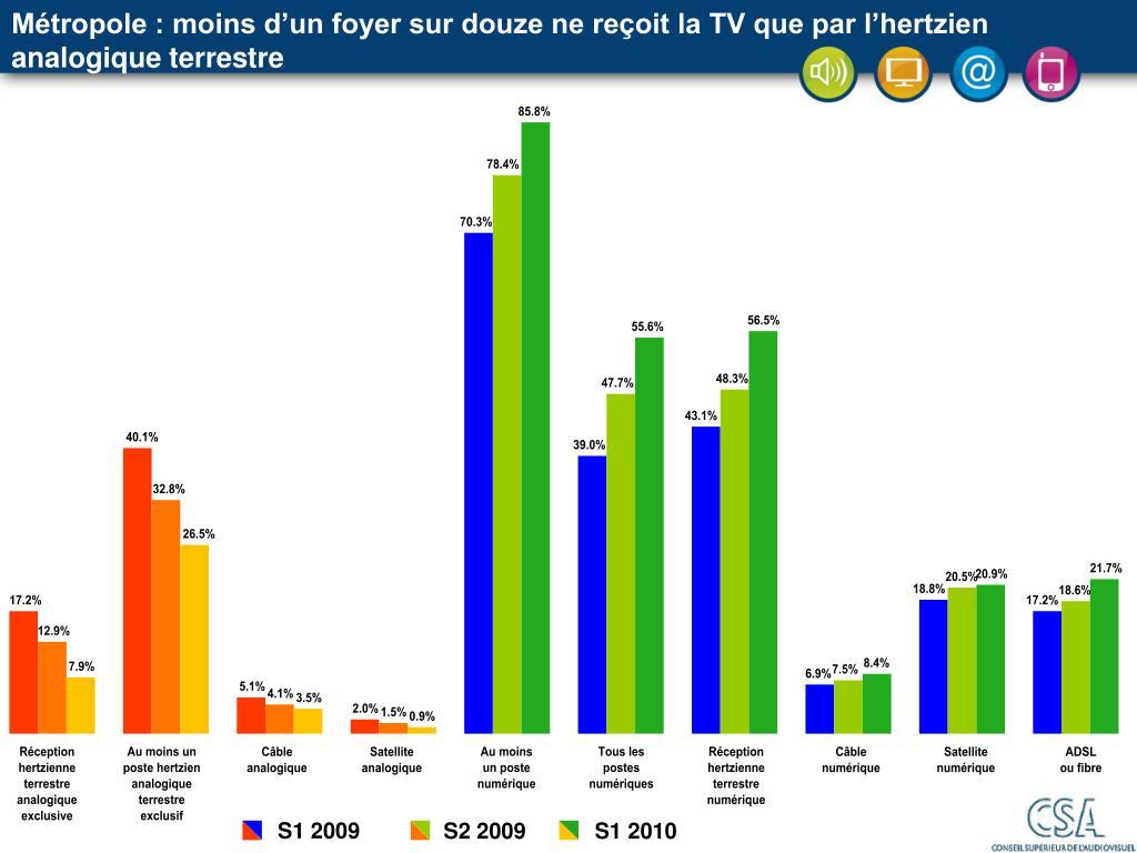 Métropole : moins d'un foyer sur douze ne reçoit la TV que par l'hertzien analogique terrestre